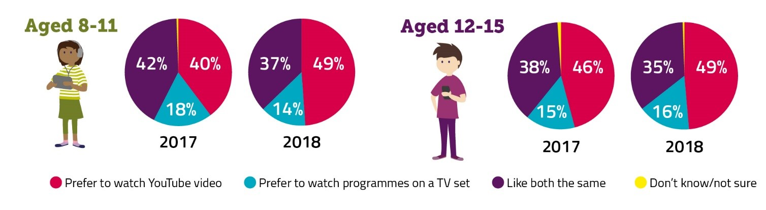 Ofcom Graphic