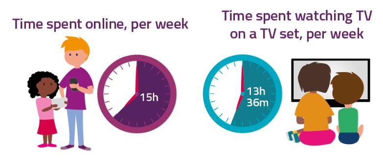 Ofcom Online versus TV