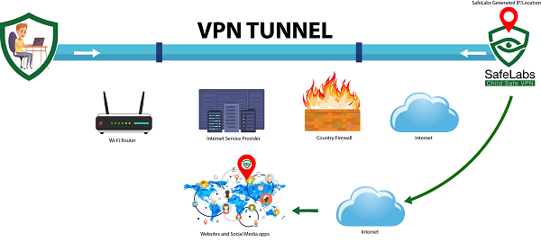 Friendly WiFi VPN Tunnel