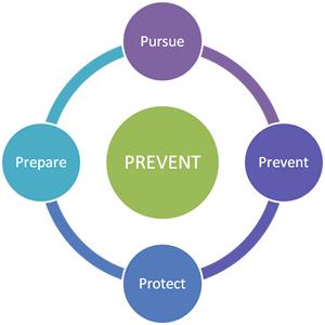 Extremism Prevent